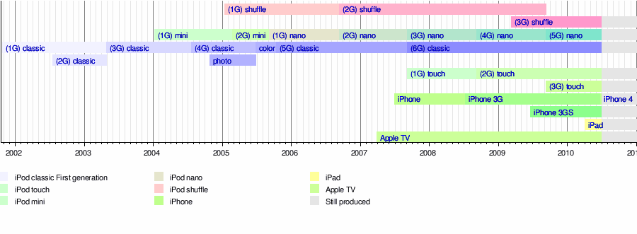 The timeline of iPod releases (from Wikipedia)